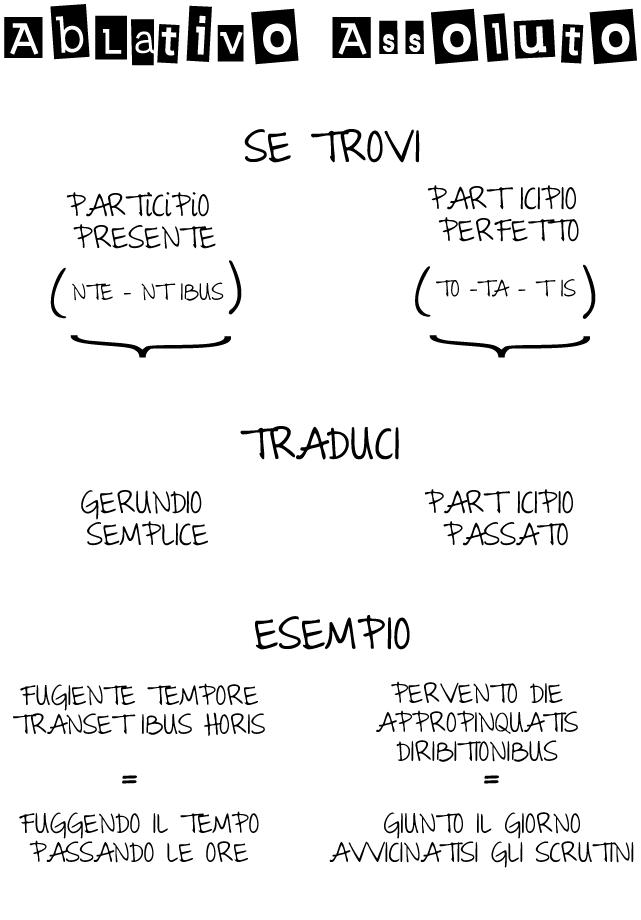 perifrastica attiva passiva latino dating
